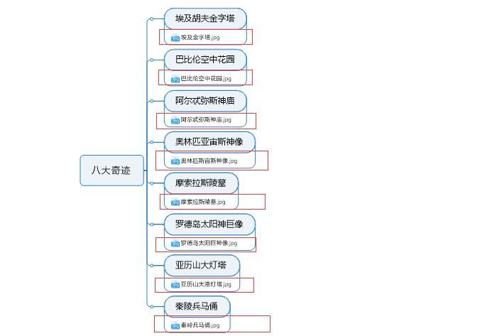 图8:链接全部图片