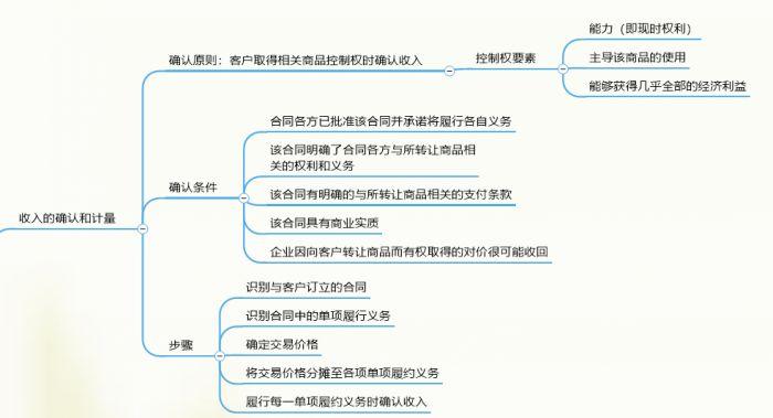 用MindManager图解收入、费用和利润