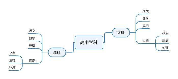图六:MindManager软件总体思维导图