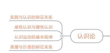图6认识论思维导图