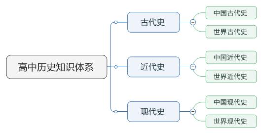 图 1:右侧导图