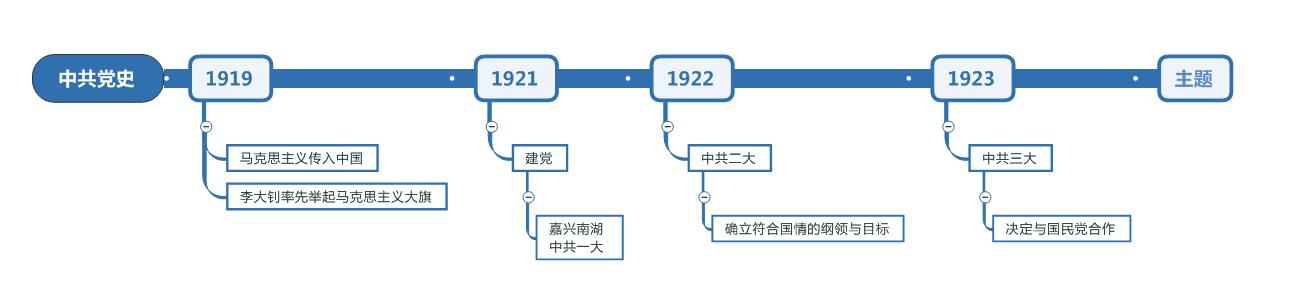 图3:时间线