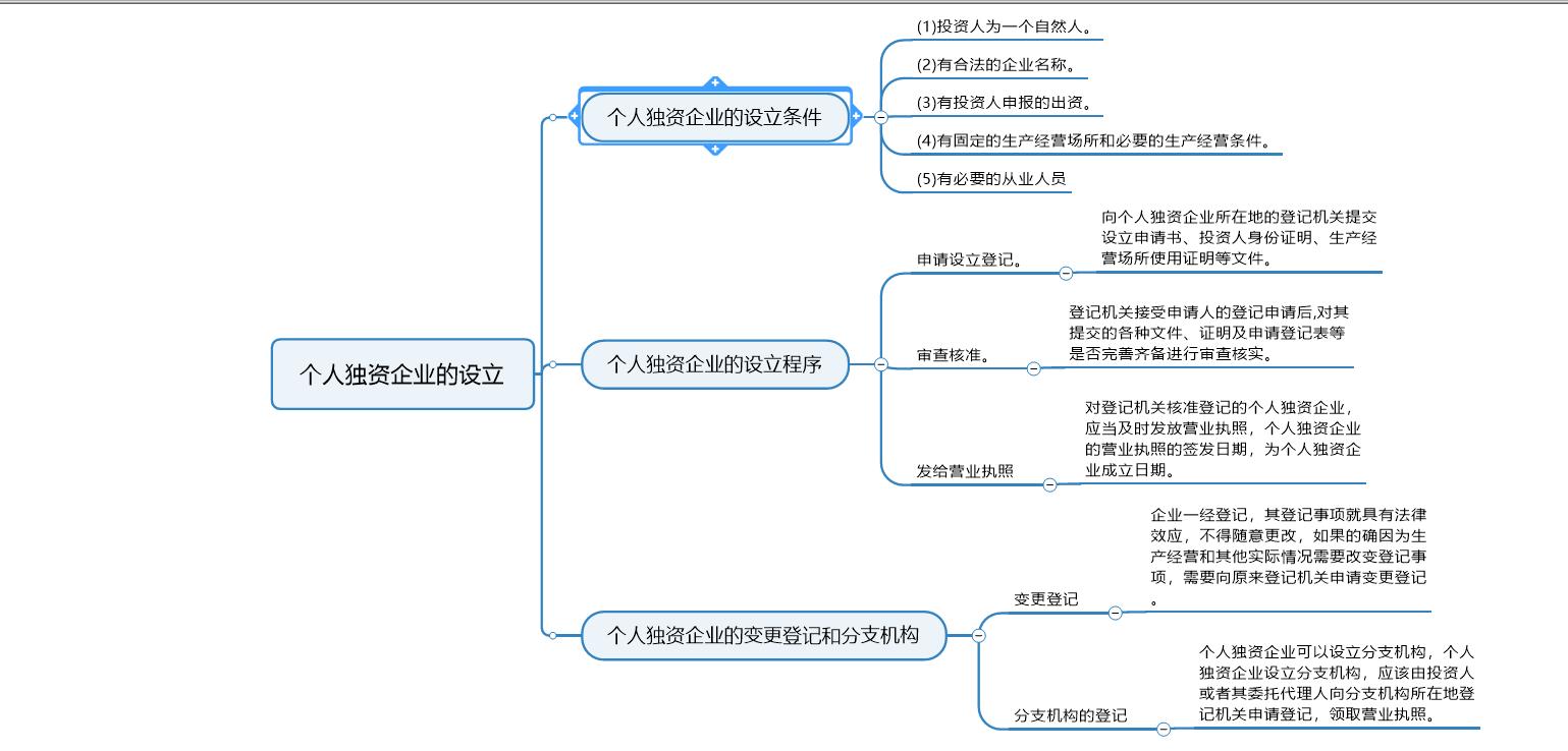 图 4:个人独资企业设立思维导图
