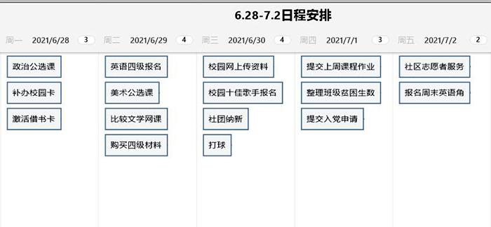 图8:一周工作计划