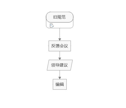 图3:添加流程和数据