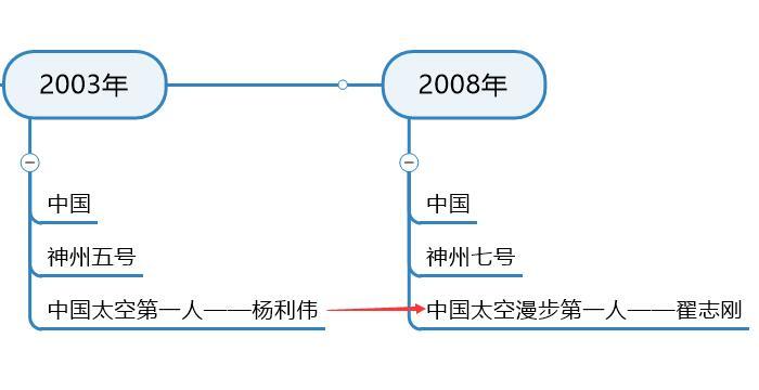 图9:中国太空漫步第一人