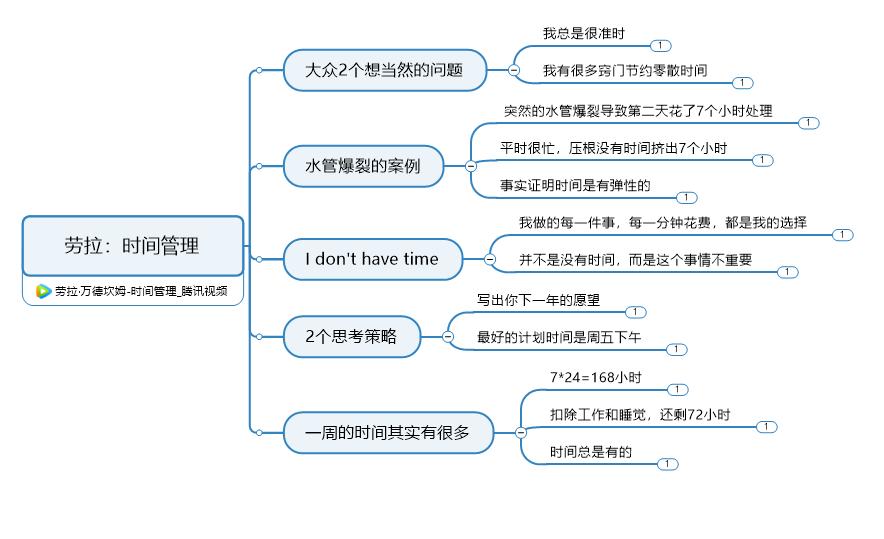 图5:完整的导图