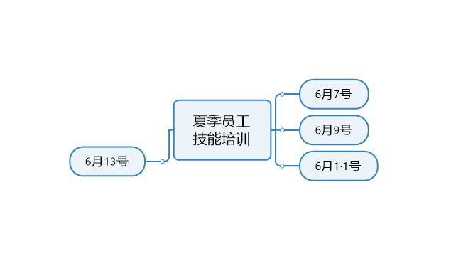 图3:确定时间节点