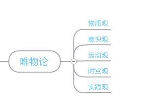 图4唯物论思维导图