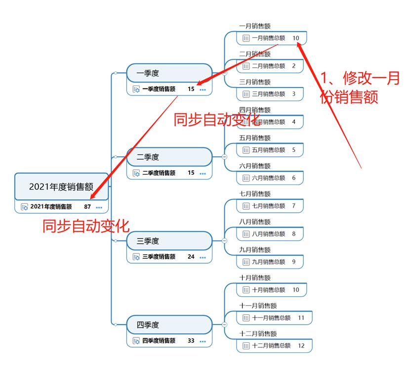 图15:级联变动