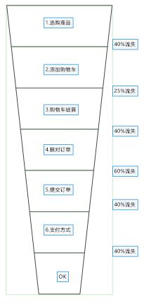 图14设计漏斗图的版式
