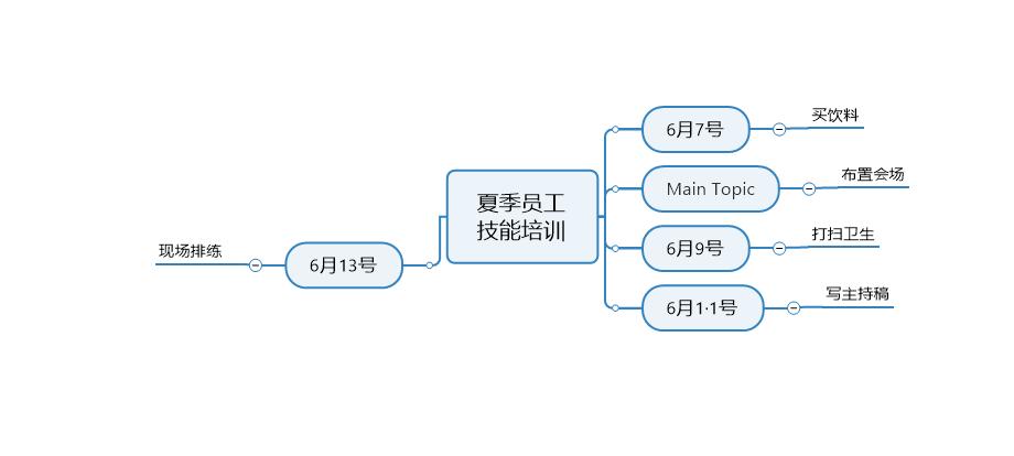 图4:添加事件