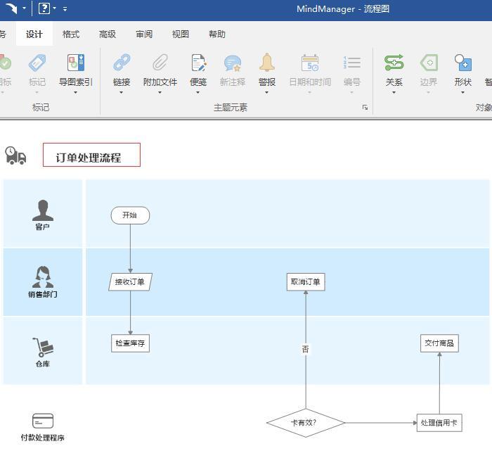 图1:订单处理流程