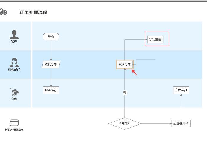 图3:拖动文本框