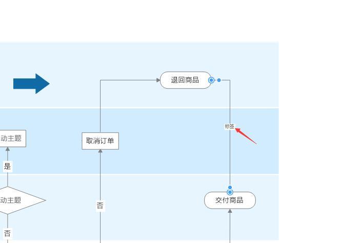 图9:添加标签关系
