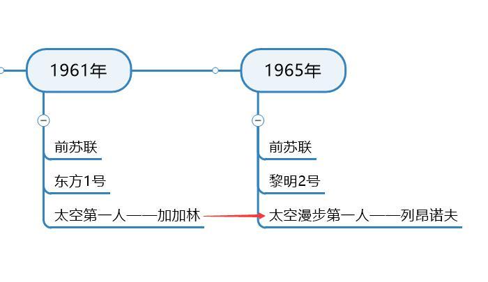 图5:太空漫步第一人