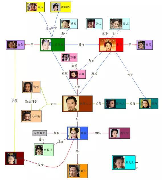 图4:《西游记》思维导图——人物性格分析