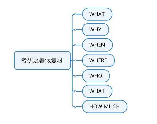 5W2H分析法是什么?5W2H思维导图分享