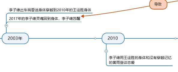 2003-2010年部分导图