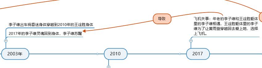 2017年部分导图
