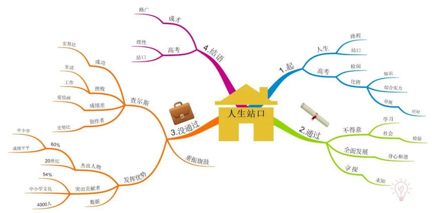 作文分析(imindmap软件制作)