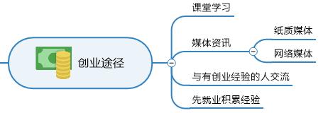 创业途径部分导图