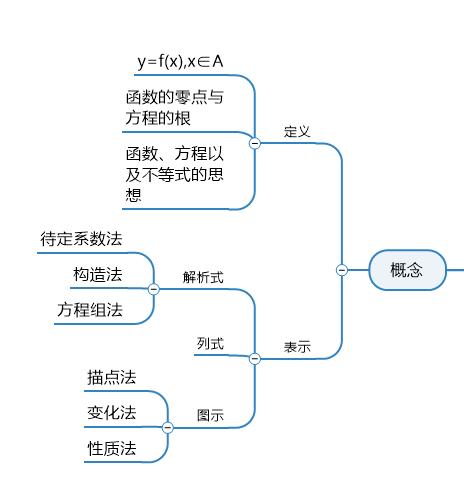 函数概念思维导图