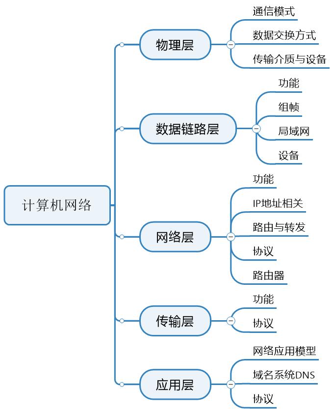 计算机网络知识点-思维导图(知识分类梳理)