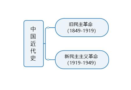 中国近代史思维导图框架