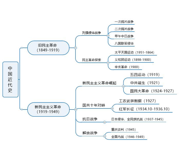 中国近代史思维导图
