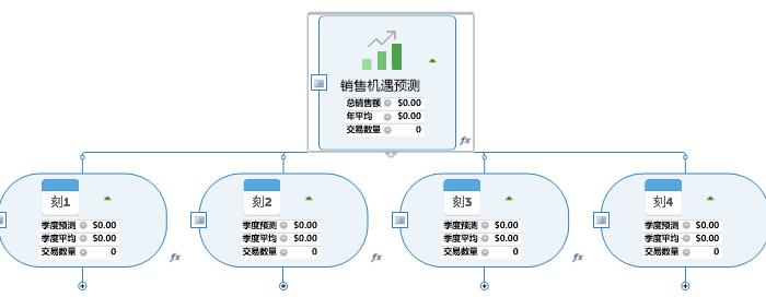 图7:销售机遇预测模板