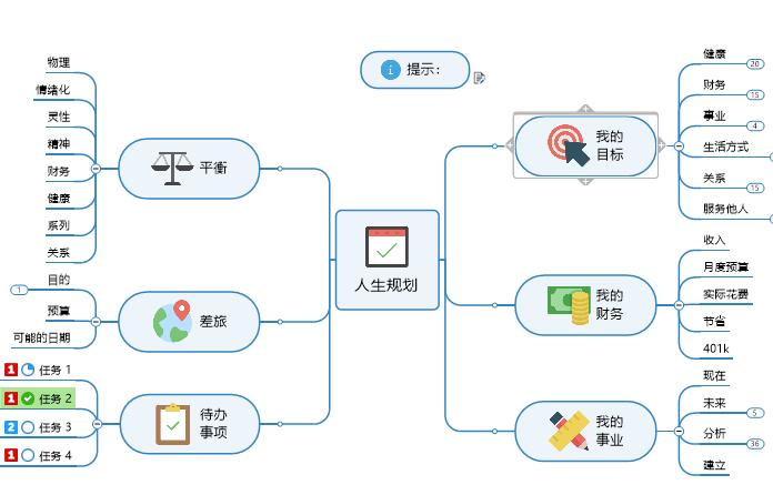 图5:人生规划模板