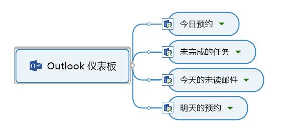 图2:专业模板
