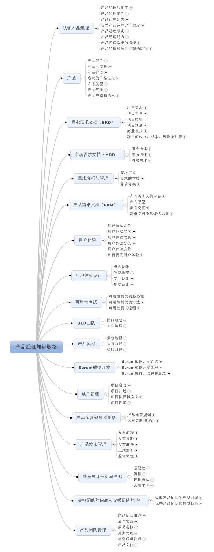 产品经理知识结构思维导图
