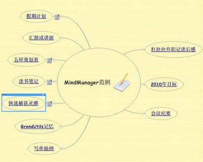 MindManager在中国有没前途