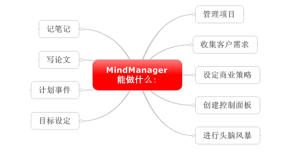 MindManager可以为您和您的团队做什么