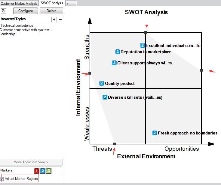 MindManager SWOT分析