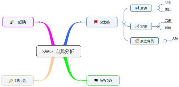 SWOT自我分析