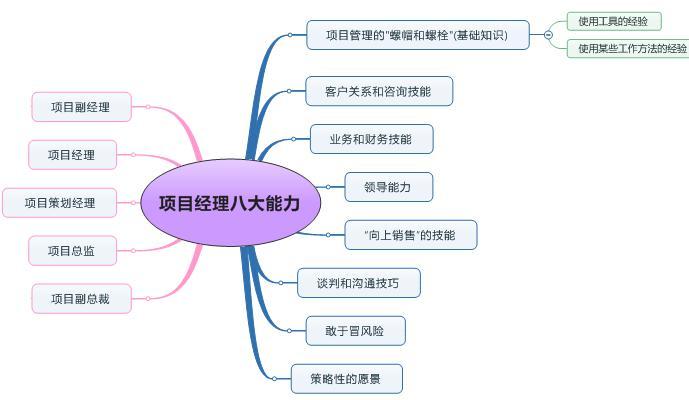 项目经理必备八大能力