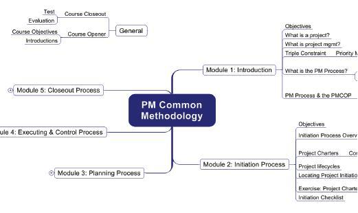Mindmanager案例之PM大学的选择