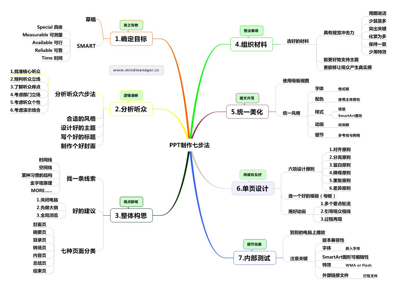 PPT思维导图