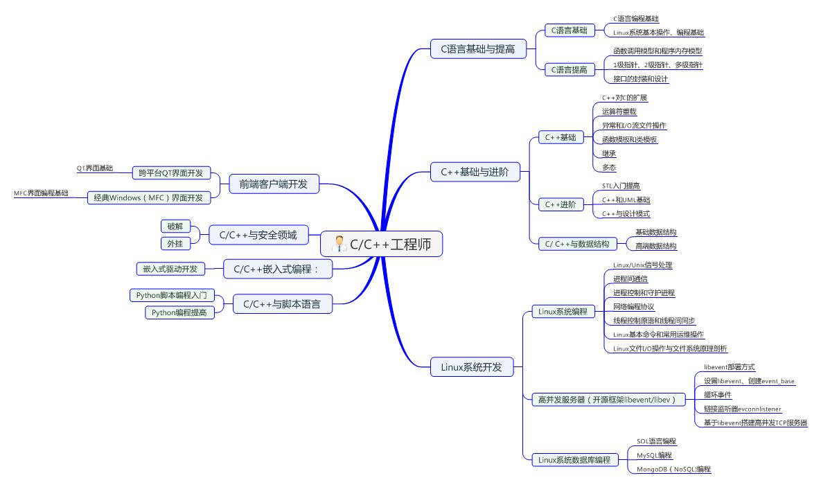 C/C++思维导图