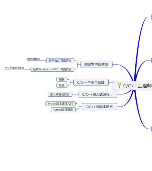 C/C++思维导图2