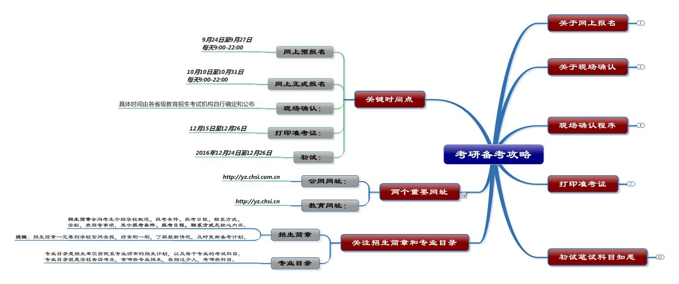 考研备考思维导图1