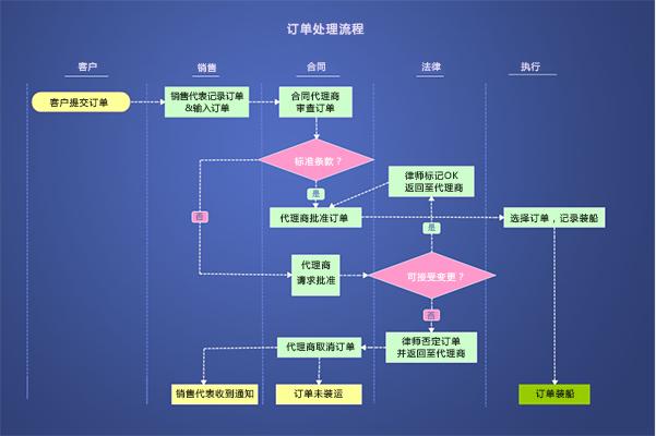 流程图流程文档