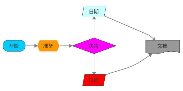 流程图雏形