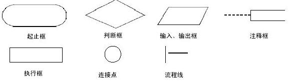 流程图符号