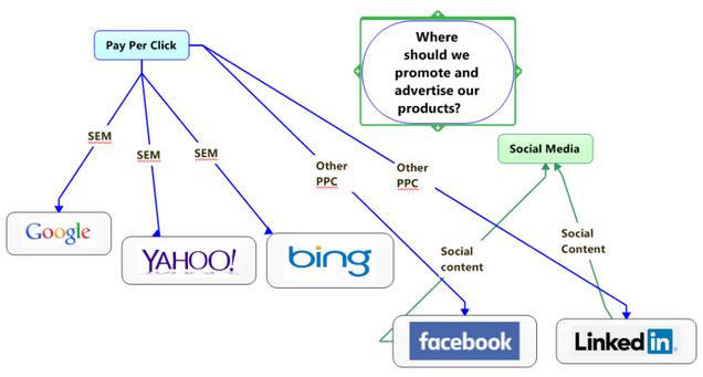 流程图概念图