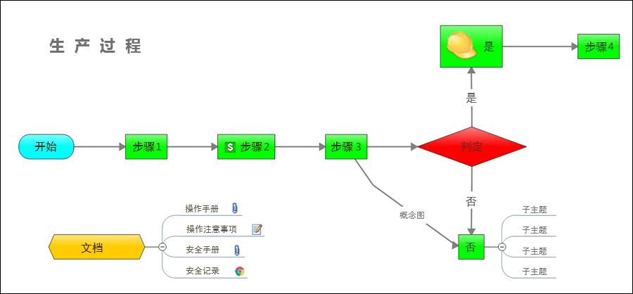 生产过程图