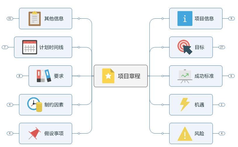 MindManager项目管理软件